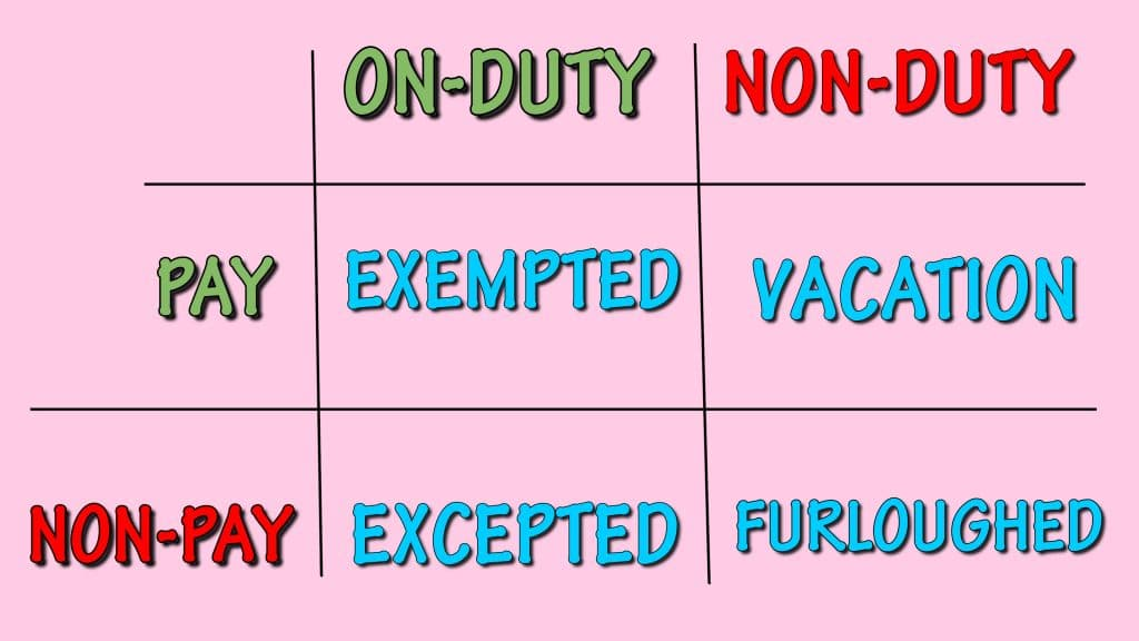 Illustration of possible pay and non-pay, and on-duty and non-duty status during a partial shutdown. Classified exempt, excepted, furlough, and vacation.