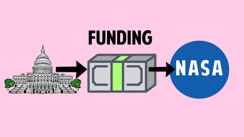 Imagen ilustrativa de cómo el congreso de los Estados Unidos determina la financiación del presupuesto para la NASA.