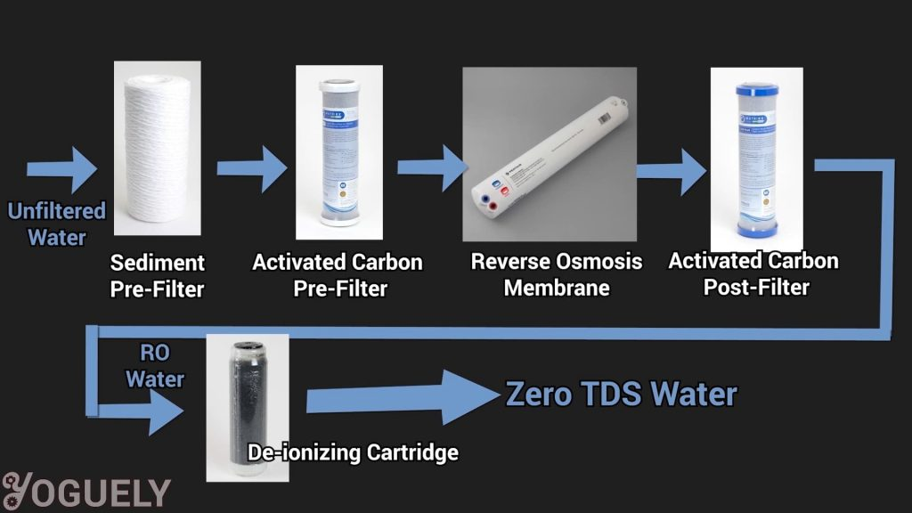 Say you are not satisfied with a reverse osmosis that only removes 98% TDS. You want perfection. You are looking to bump it up to the MAXIMUM level of 100% TDS removal. Then a de-ionizing (DI) filter cartridge is what you need to get that ultra-pure zero TDS water.