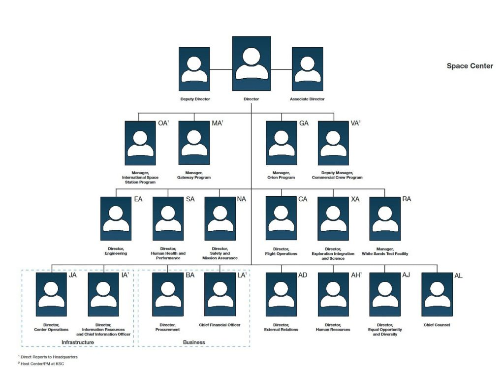 Example of what an Organizational Chart could look like.