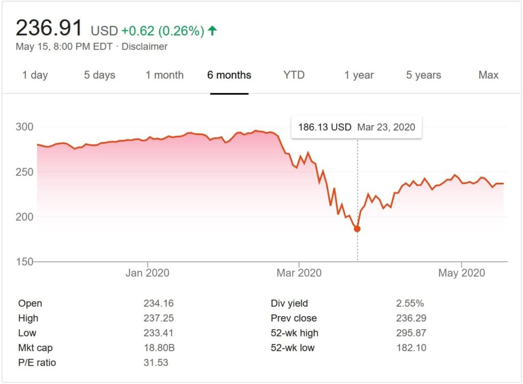Stock market crash of 2020. A result of the COVID-19 pandemic and the oil price war.