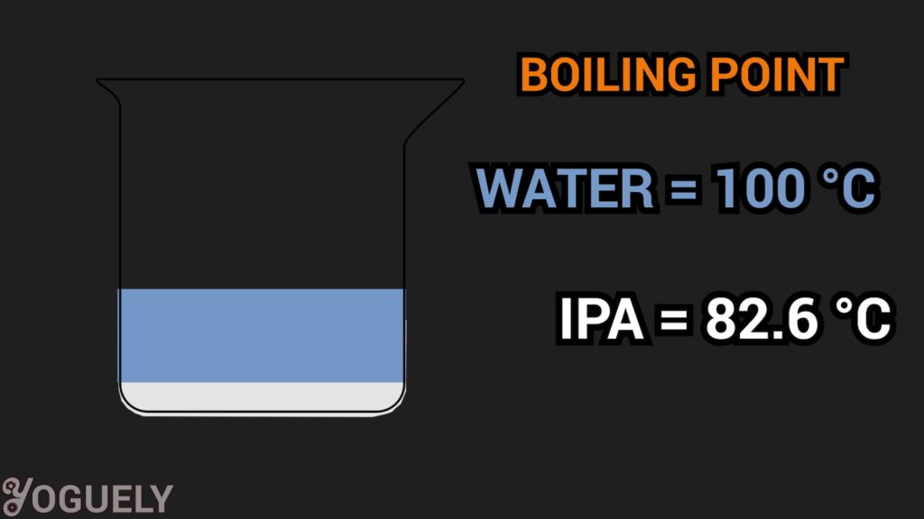 The boiling point of isopropyl alcohol is 82.6 °C (180.7 °F; 355.8 K). Which, is much lower than the boiling point of water 100 °C (212 °F; 373.15 K).