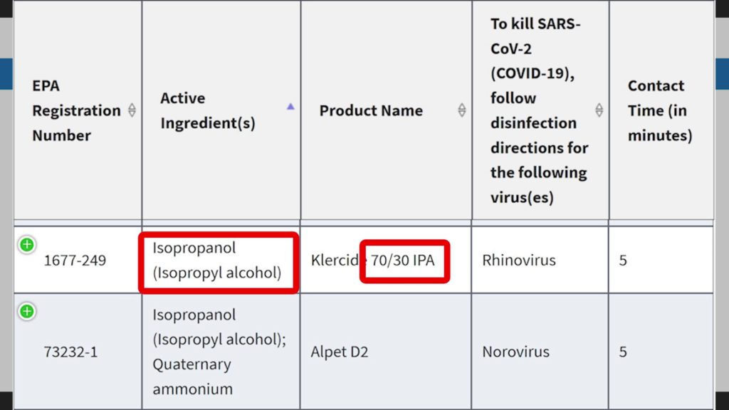 The Environmental Protection Agency (EPA) registers the active ingredient isopropyl alcohol as an effective disinfectant for SARS-CoV-2 (COVID-19).