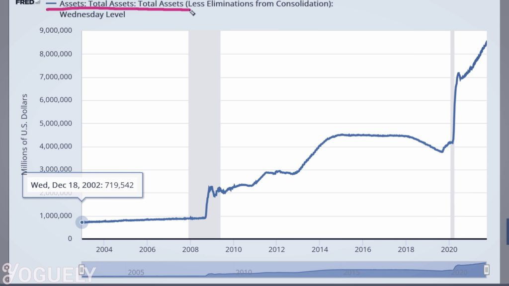 Let's take a look at the Total Assets chart, which displays the total value of the assets of all Federal Reserve Banks as reported in the Fed's weekly balance sheet.