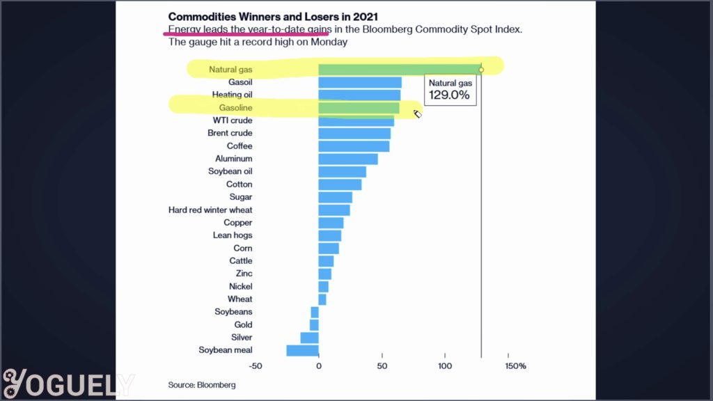 Energy is one of the most important commodities in the world, and it is at the top among the winners in inflation Year-over-Year. Natural gas has gone up 129% and gasoline 64%.